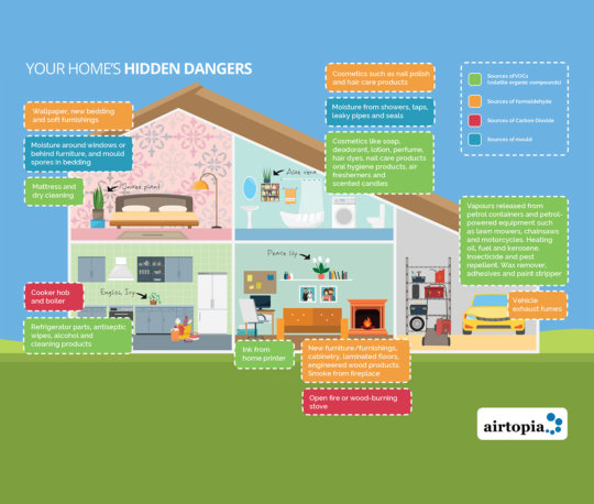 Airtopia home hidden dangers Sources of indoor air pollution graphic